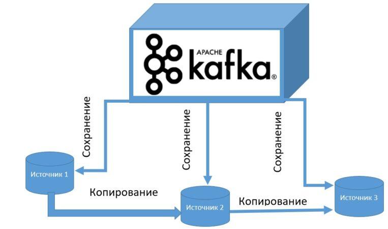 Apache Kafka, Data Science, кластер, репликация