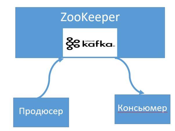 Apache Kafka, Data Science, администрирование