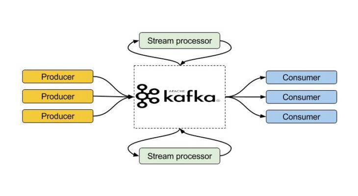 Apache Kafka, Data Science, кластер, сообщения