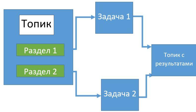 Apache Kafka, Data Science, кластер, Kafka Streams
