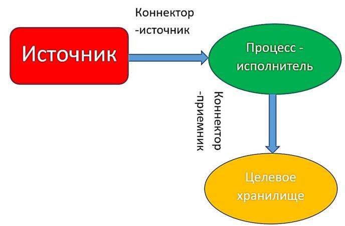 обучение kafka, курсы kafka, kafka для начинающих