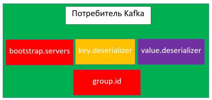 Big Data, Data Science, Kafka, брокер, сообщение, курсы администрирования kafka, метод, курсы kafka streaming, kafka cluster, курсы администраторов spark, kafka cluster, курсы администраторов, обучение kafka, курсы kafka, курсы администраторов, kafka для начинающих, курсы администрирования kafka, apache kafka примеры, курс spark streaming, apache kafka, Kafka, продюсер, брокер, Big Data, сообщение, кластер, Data Science, Big Data, Kafka, продюсер, брокер, кластер, класс, сообщение, Kafka, Big Data, kafka cluster, apache kafka для начинающих, кластер, сообщение, тест, брокер, платформа, Kafka, consumer, брокер, сообщение, курс kafka spark, Big Data, Data Science
